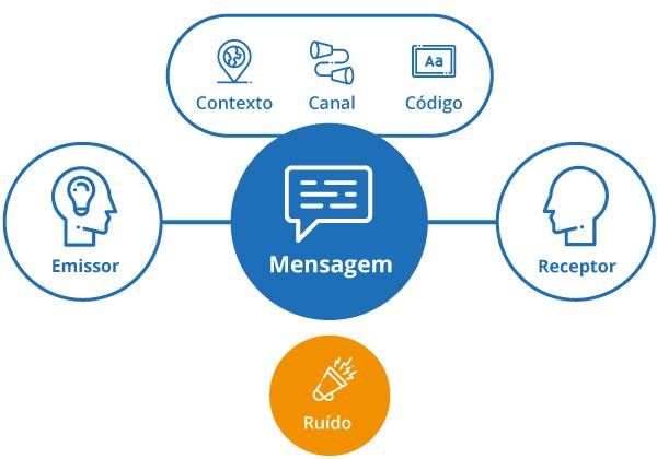 modelo comunicação