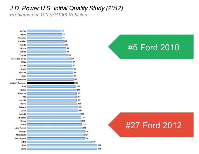 posição da ford em 2010 e 2012