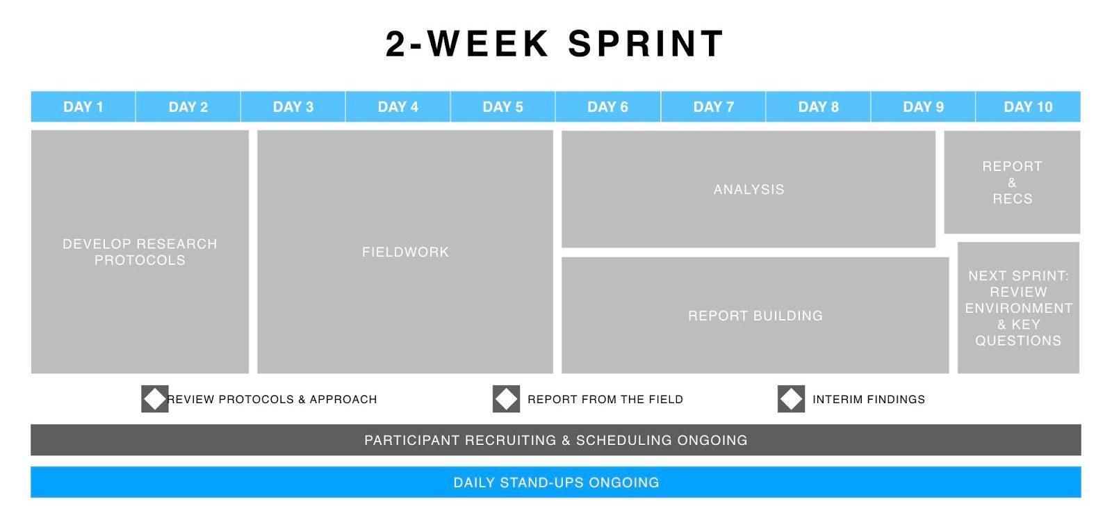 2-week sprint User Research em Agile