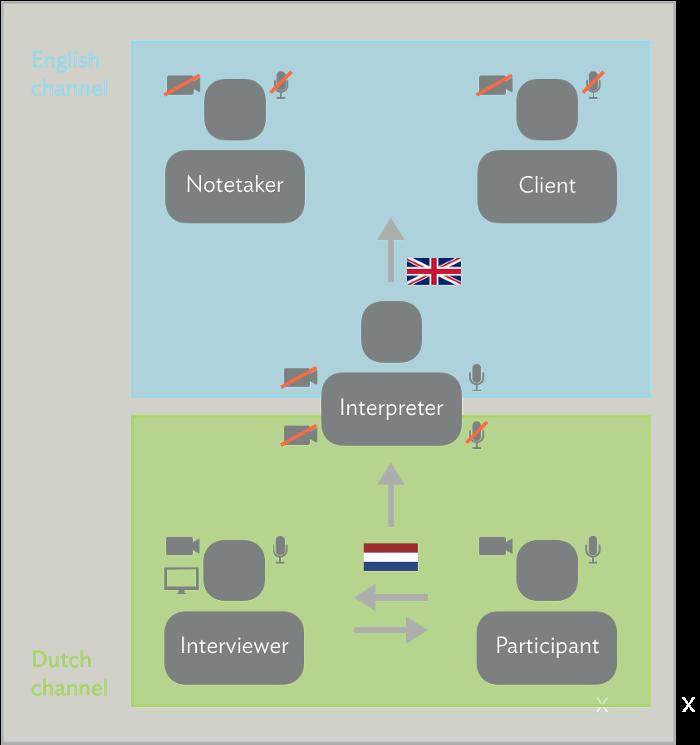 teste moderado remoto com tradução simultânea