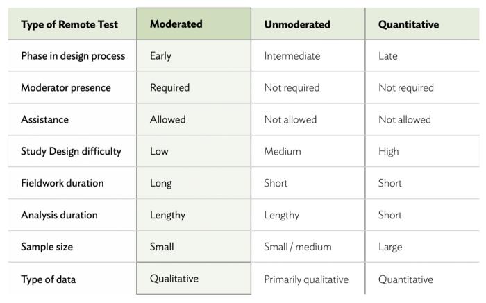 testes de usabilidade remotos – teste remoto moderado
