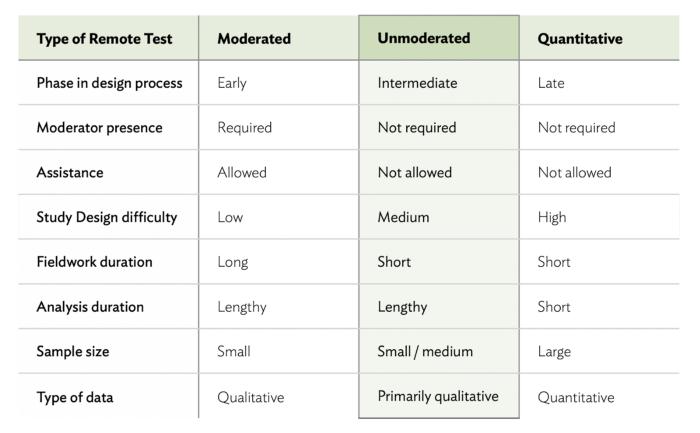 testes de usabilidade remotos – teste remoto não moderado