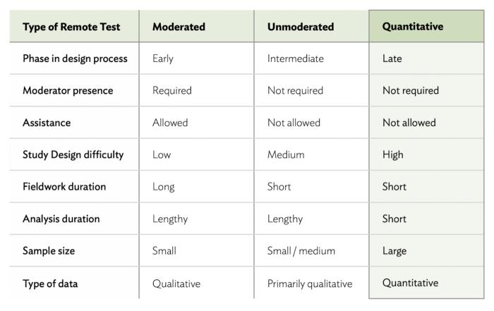 testes de usabilidade remotos – teste remoto quantitativo